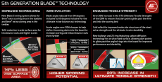 5th-generation-blade-technology